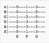 Guitar music theory start by understanding basics of for Tab ascii code