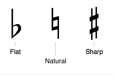 Natural Music Signs for understanding music theory | All about ... | title | natural music