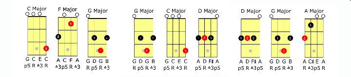 Guitar ukulele chords vs guitar chords : Ukulele Chords for Guitarists and Other Musicians